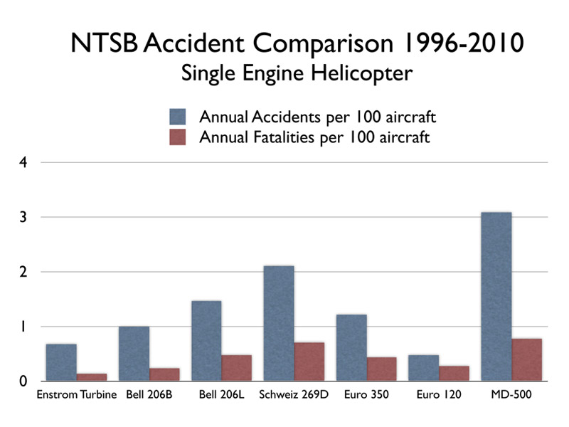 ntsb-accident-comparison-1996-2010-single-engine-helicopter-turbine